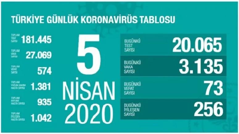 Sağlık Bakanı Fahrettin Koca 5 Nisan Tarihli Korona Virüs Verilerini Açıkladı