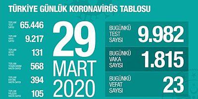 Türkiye'de Korona Virüsten Hayatını Kaybedenlerin Sayısı 131'e Yükseldi