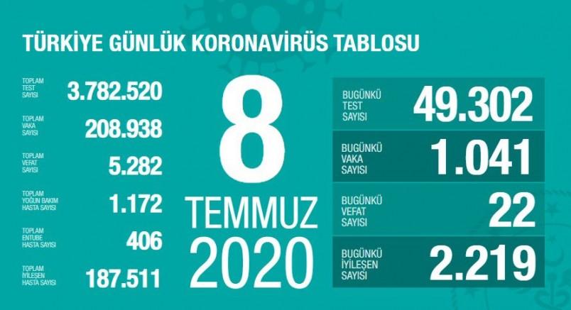 Yine Binlerin Üstünde, Türkiye'de Koronavirüs Nedeniyle 22 Kişi Hayatını Kaybetti, 1041 Yeni Tanı